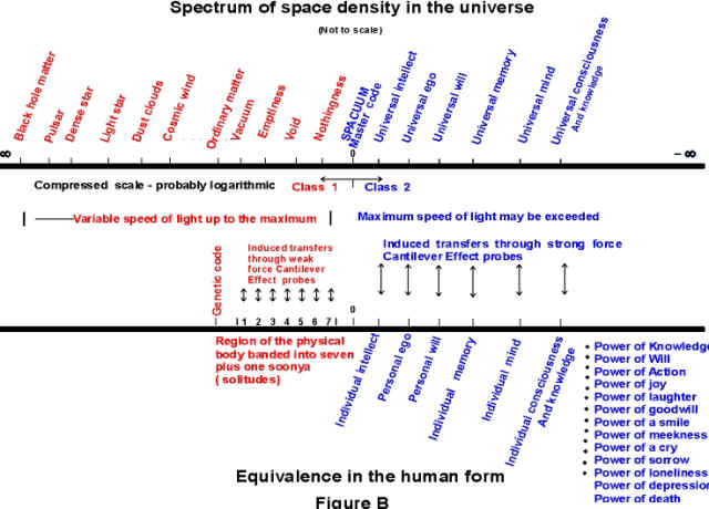 Space Density Spectrum