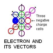 space cells of electron