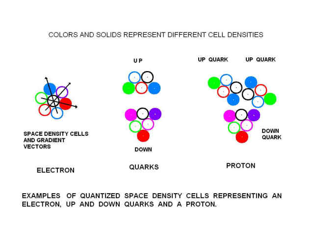 space density cells makeup matter